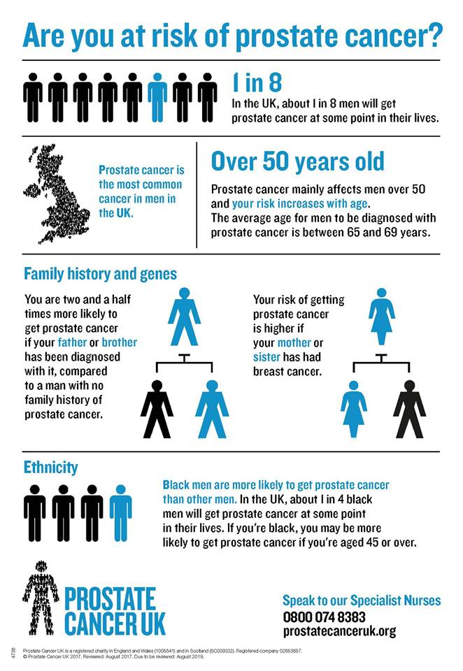 March is Prostate Cancer Awareness Month | NICHI Health ...